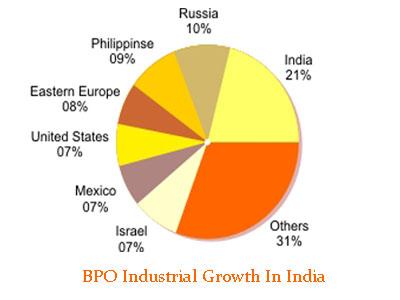 bpo industry in inida