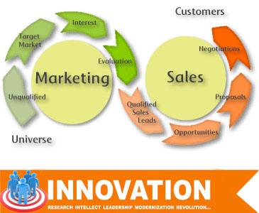 Sales-Lead-Generation-Steps