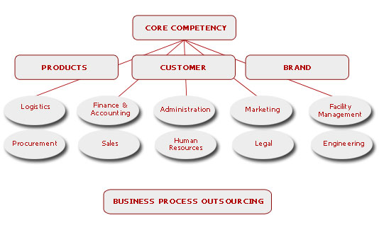 thesis on business process outsourcing